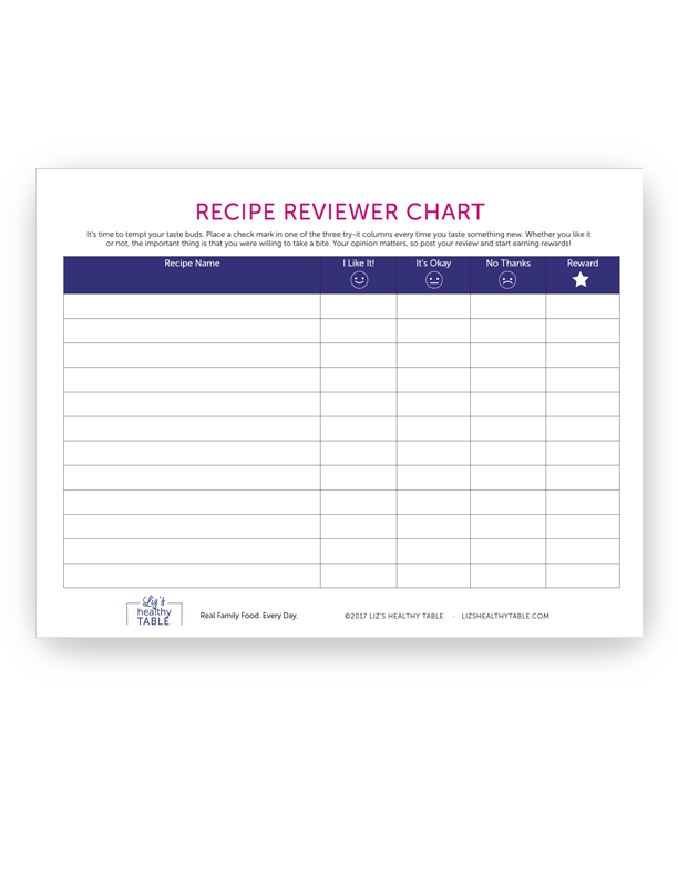 Recipe Reviewer Chart