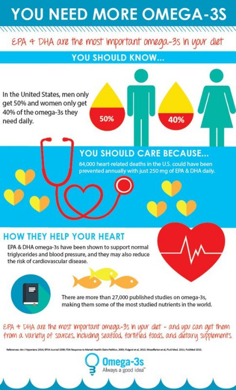 GOED infographic #omega3