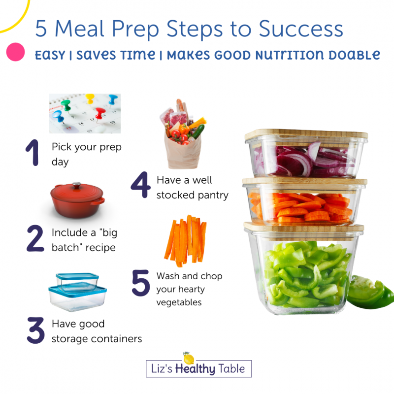 Meal Prepping for Beginners via lizshealthytable.com #mealprepping